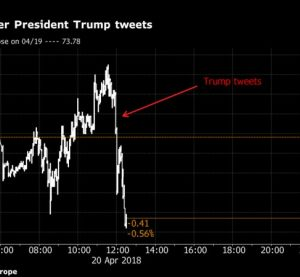 Trump tweets at OPEC, OIL prices drop