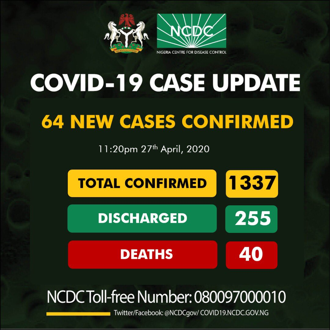 Nigeria records 195 new cases of COVID-19, total now 1532