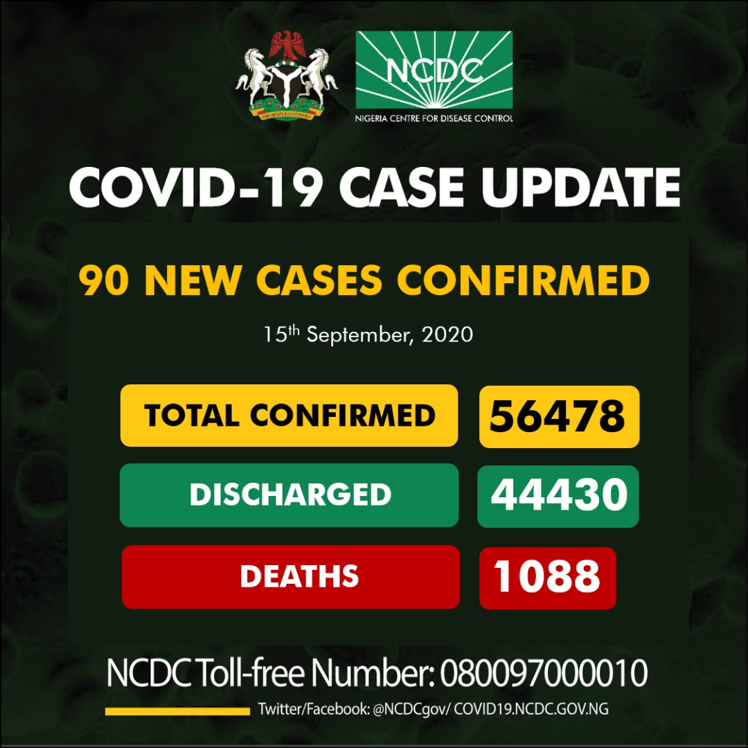 COVID-19: NCDC reports 90 new Infections, 5 deaths in Nigeria
