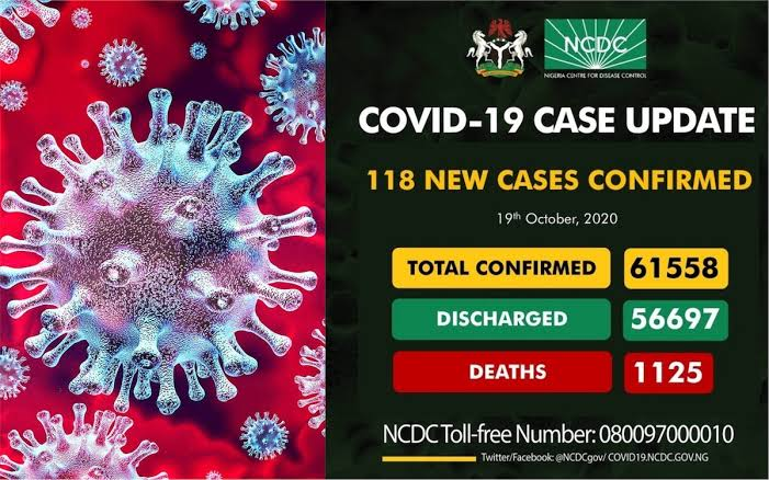 COVID-19: NCDC confirms 118 new infections in Nigeria