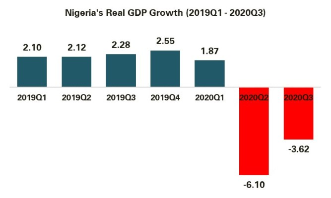 Nigerian economy has slipped into further recession- NBS